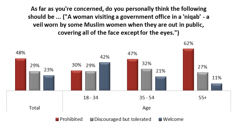 [Chart showing data from Angus Reid Institute survey.]