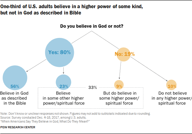 """[A chart showing the break down in the responses by US adults to the question """"Do you believe in God or not?"""" 80% say yes; 19% say no. The 80% who say yes breaks down further into 56% saying they believe in God as described in the Bible and 23% saying they believe in some other higher power or spiritual force. The 19% who say no breaks down into 9% who believe in some other higher power or spiritual force, and 10% who do not believe in any higher power or spiritual force.]"""
