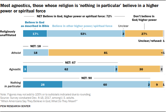 "[A chart showing the responses of the religiously affiliated and subgroups. 17% of the religiously unaffiliated believe in ""God as described in the Bible"", 53% believe in ""other higher power/spiritual force"", 2% are unclear, 27% ""don't believe in God or higher power"" (1% unclear or refused). For atheists, 18% believe in ""other higher power/spiritual force"", 81% ""don't believe in God or higher power"" (less than 1% are unclear or refused). For agnostics, 3% believe in ""God as described in the Bible"", 62% believe in ""other higher power/spiritual force"", 2% are unclear, 31% ""don't believe in God or higher power"" (2% are unclear or refused). For ""nothing in particular"", 28% believe in ""God as described in the Bible"", 60% believe in ""other higher power/spiritual force"", 2% are unclear, 9% ""don't believe in God or higher power"" (1% are unclear or refused).]"