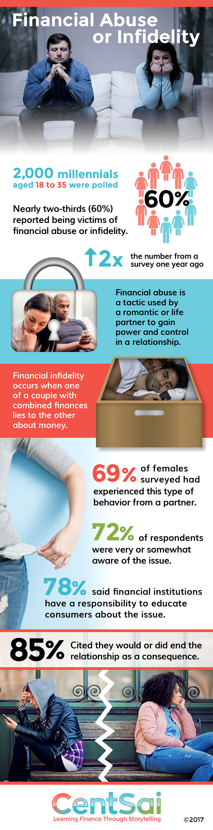 Financial Abuse in Millennial Relationships Infographic