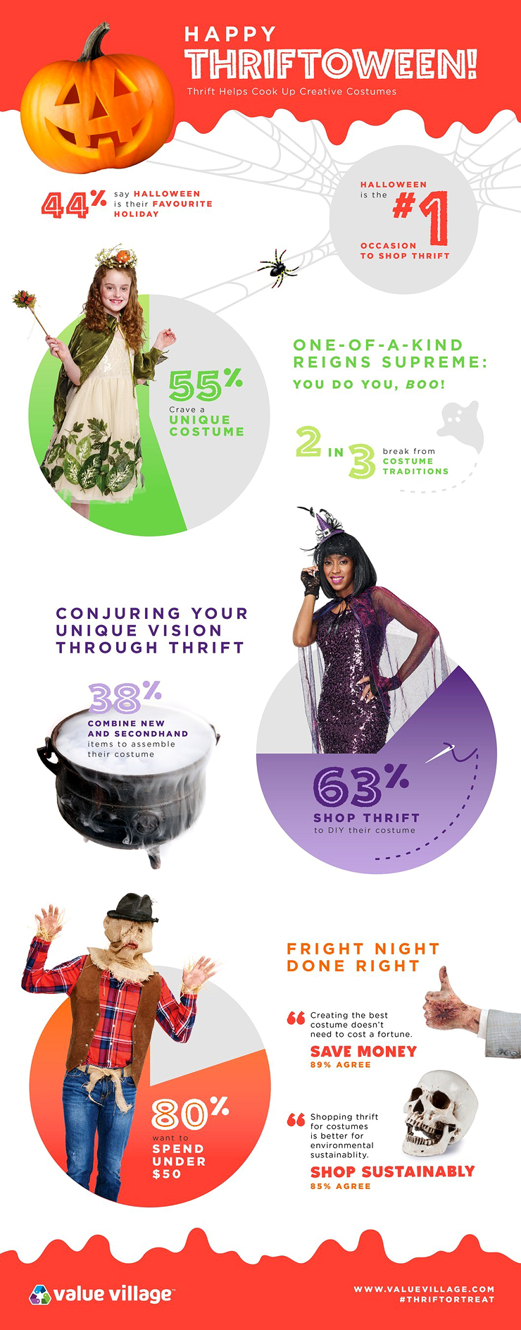 Canadian Halloween Survey Infographic