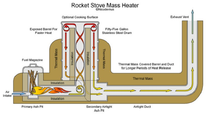 Image result for basic rocket stove design
