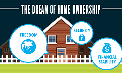 Home Ownership-Save for a Downpayment