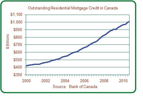 Mortgage Graph 2010