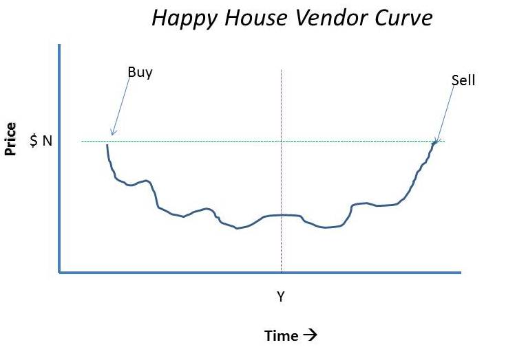 Financial Psychology: Buying and Selling Houses