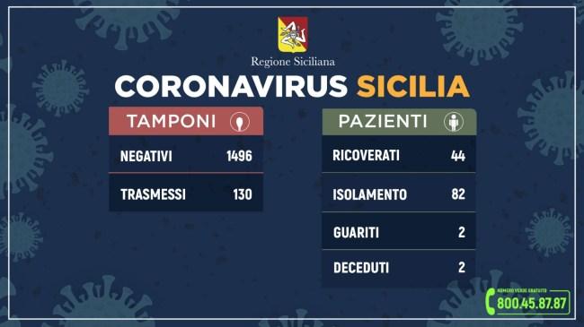 Coronavirus: 2 ricoverati a Siracusa, salgono a 130 i casi in Sicilia
