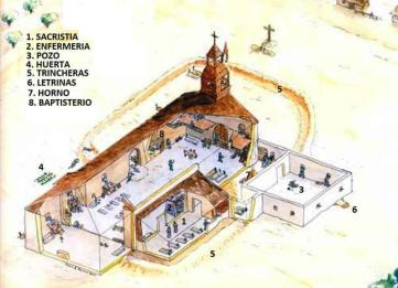 Plano de la Iglesia.