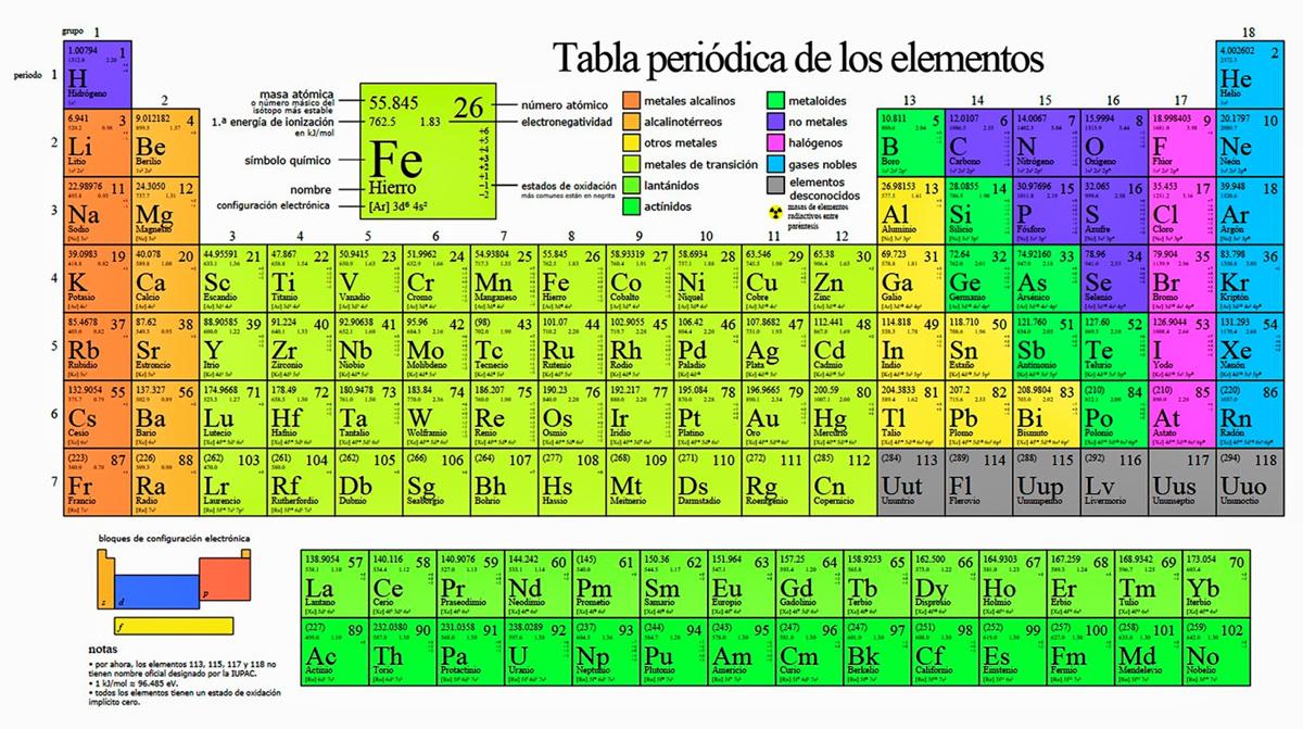 Completa Los Periodica Tabla De Elementos