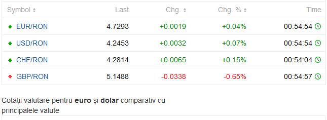 cursul de dolar astăzi forex