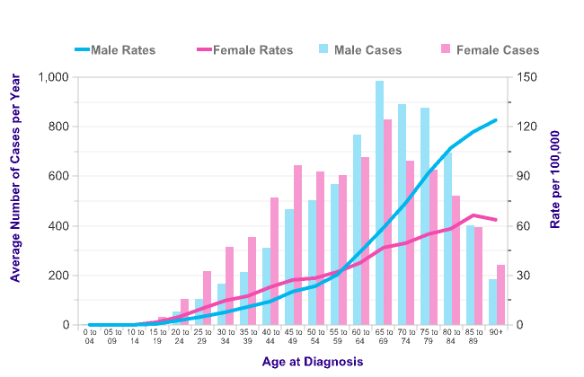 Cancer Survival Statistics Canada
