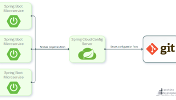 Integrate Activiti BPM with Spring | Canchito Development's Blog