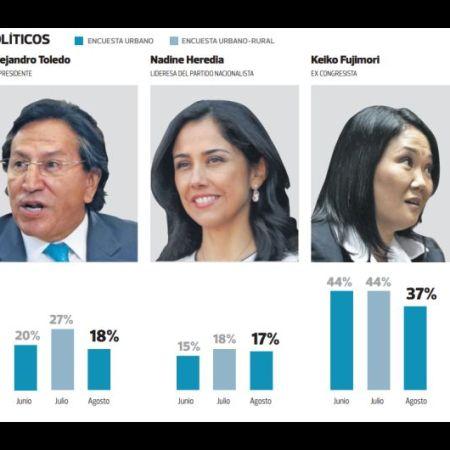 Aprobación de líderes políticos en Perú