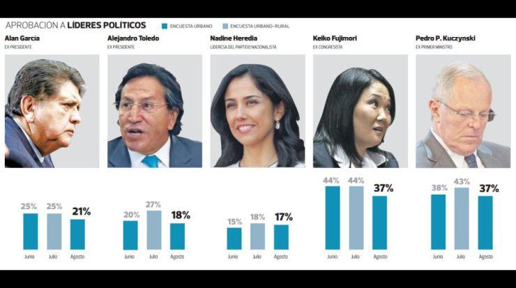 Encuestas politicos peru