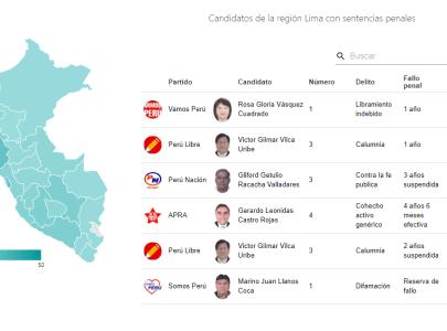 42 candidatos con el número 1 con sentencias – AQUÍ LA LISTA