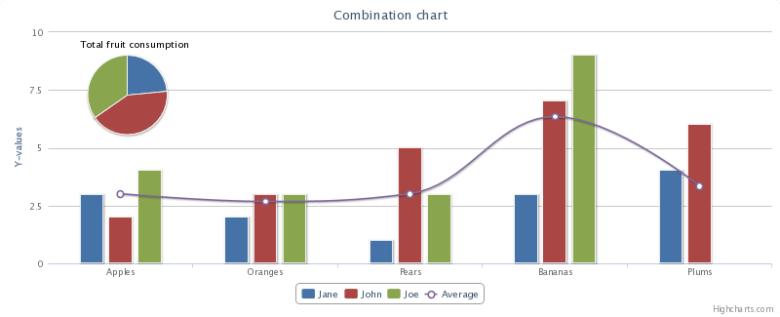 Contoh grafik yang dibuat dengan javascript grafik library Higchart