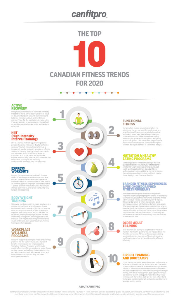 Fitness Trends 2020-infograhpic