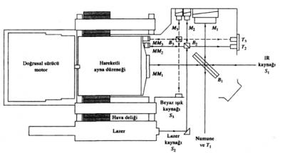 Bir infrared Fourier dönüşümlü spektrometre için interferometreler. Alt İndis 1, infrared interferomet-redeki ışın yolunu, alt indis 2 ve 3 sırasıyla lazer ve beyaz ışın interferometrelerini göstermektedir