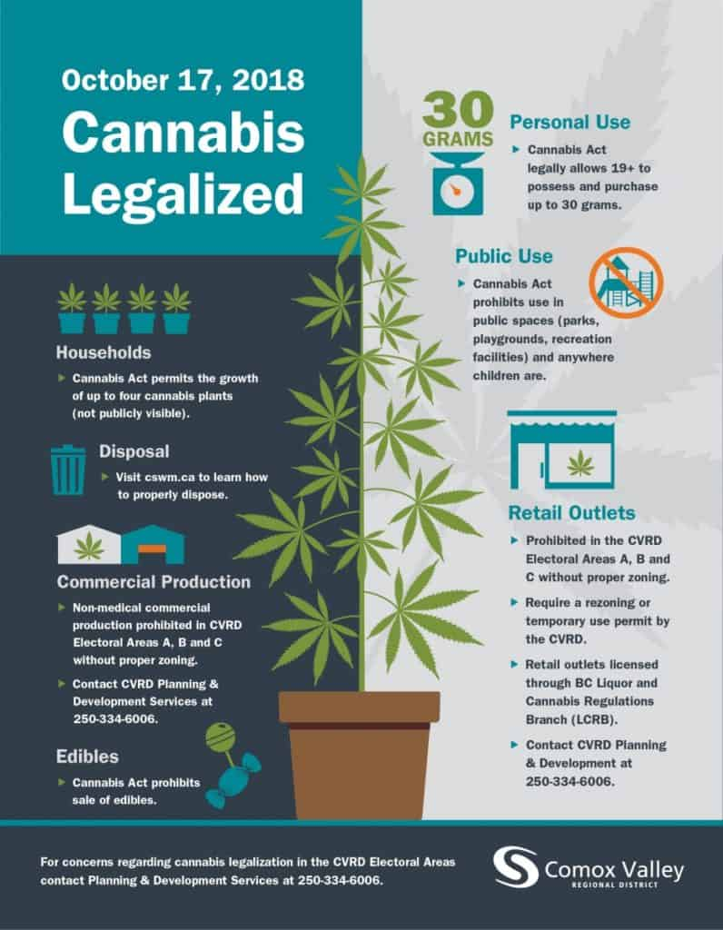 personal use production license health Canada