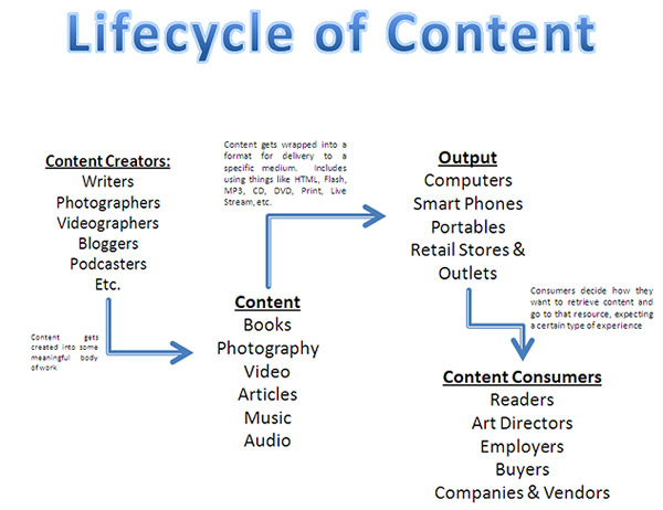 Content Lifecycle