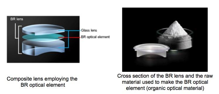 BR optical element