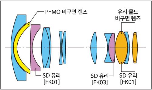 AT-X 14-20 F2 PRO DX