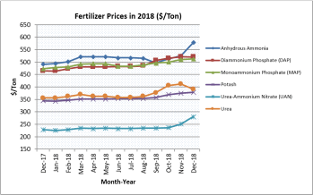 Year-End Fertilizer Prices Up from 2017 – AgFax on map water, map of brazil fertility, map paper, map makers versus takers, map of dap, map plastic, map of abraham's time, map of wheat, map vs dap, map of united states nation, map storage, map in 2015, map of asia in myanmar, map tools, map furniture, map agribusiness, map flowers,