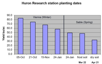 Graph of yield response over range of planting dates