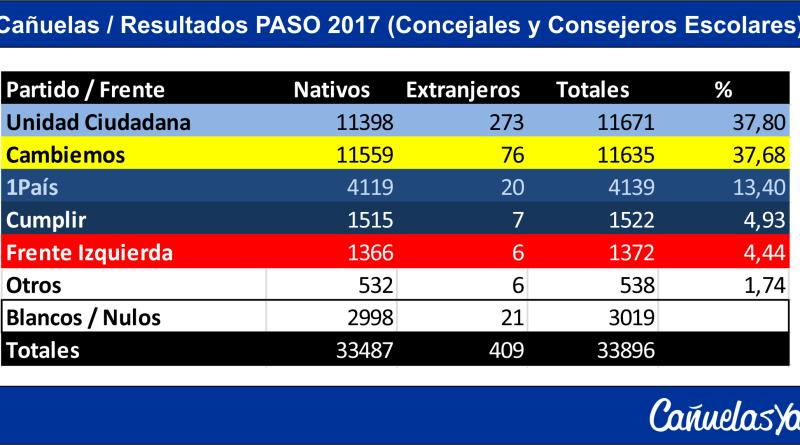 paso_canuelas_2017_resultados