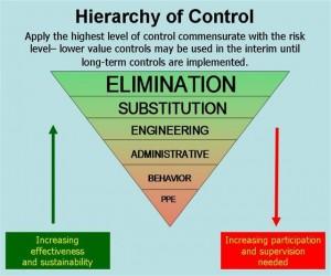 Hierarchy of Control