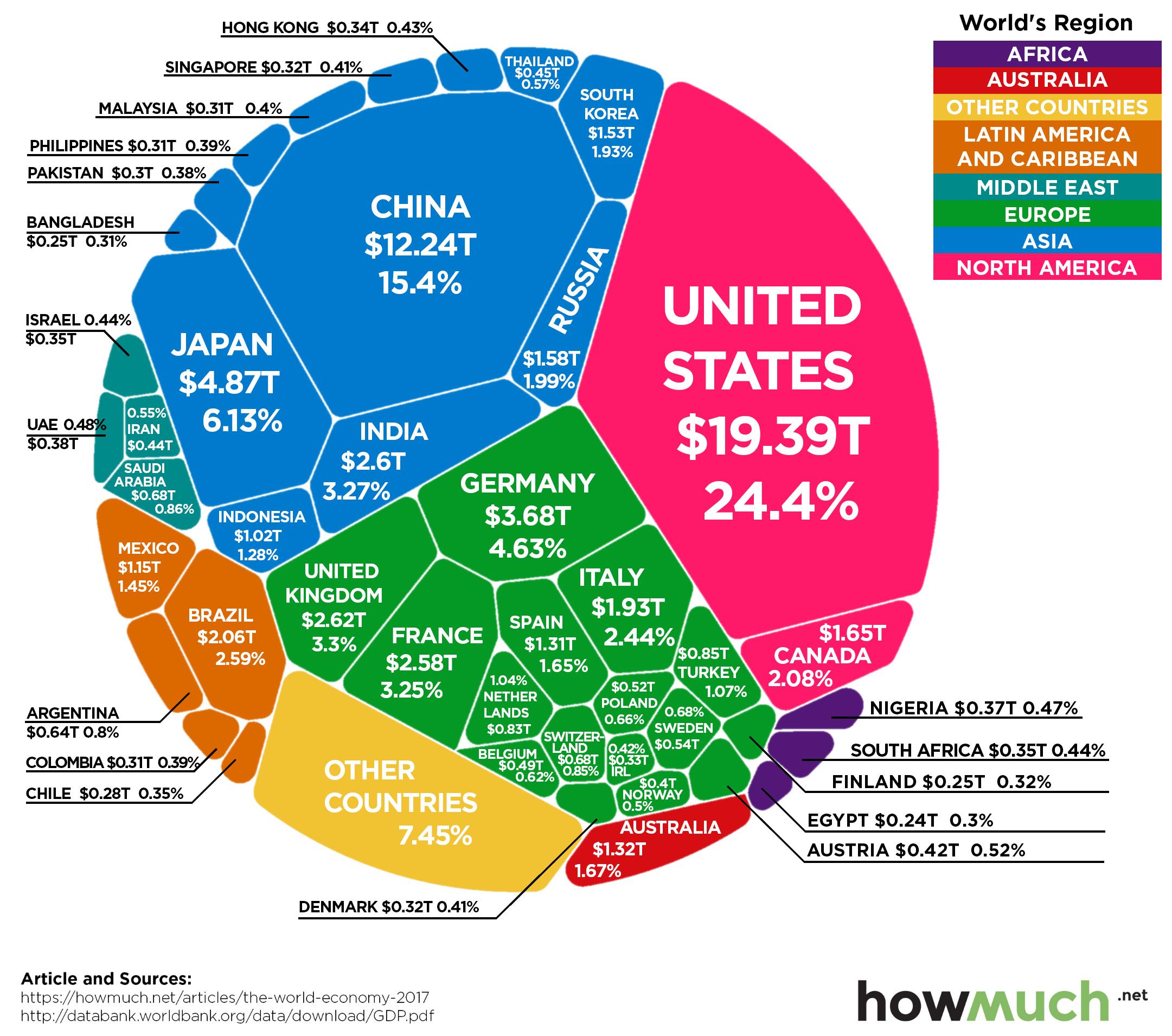 The World Economy in 2017