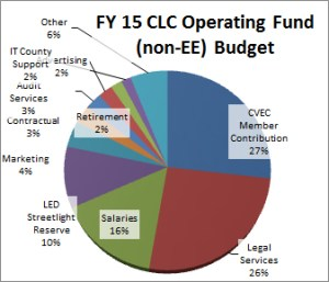Fiscal Year 2015 CLC Operating Fund Budget