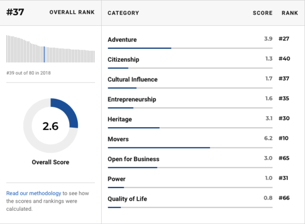 """Screen Shot 2019 01 24 at 11.54.37 AM 600x442 - South Africa among """"best countries"""" in the world"""