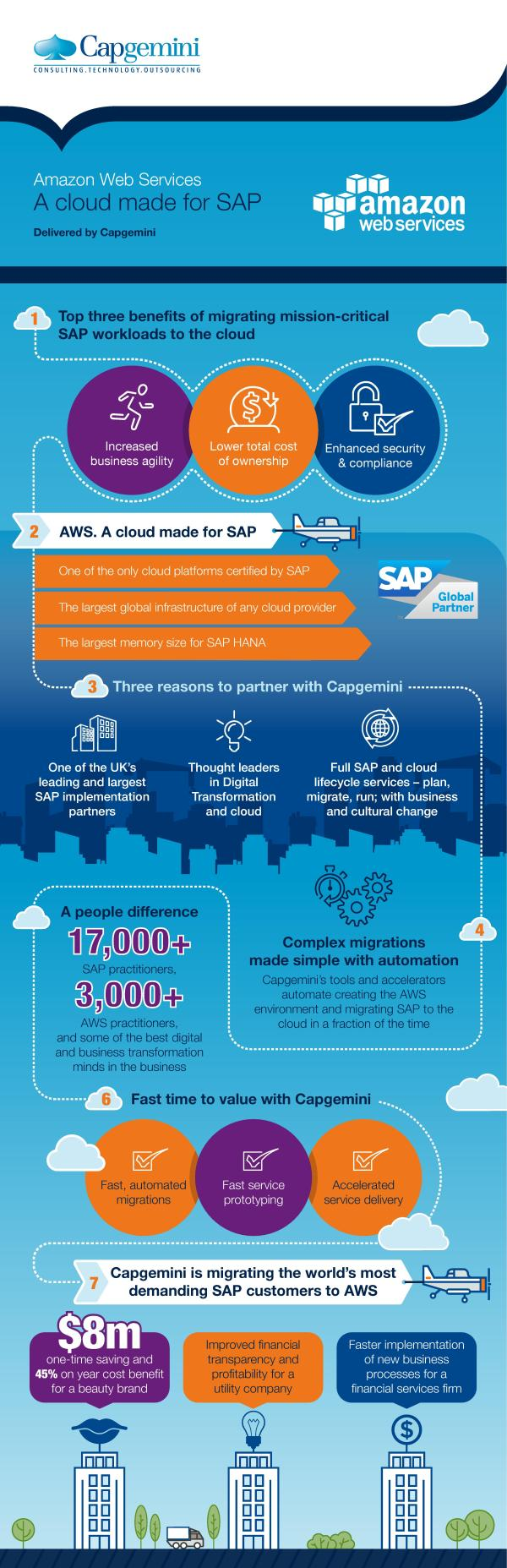 amazon web services and sap - HD3125×9665