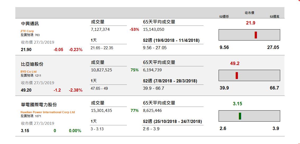 中興(763 HK)料首季扭虧 - Capital