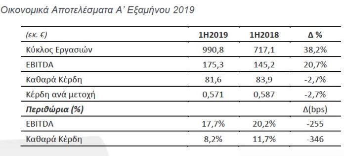 Μυτιληναίος: Στα €81,6 εκατ. τα καθαρά κέρδη, αύξηση 38,2% στον κύκλο εργασιών