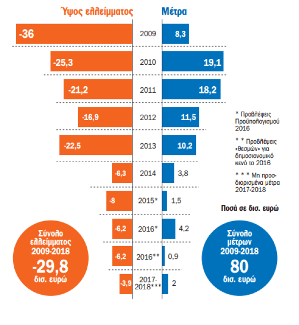 Μέτρα 80 δισ. ευρώ μέσα σε 7 χρόνια χωρίς αποτέλεσμα