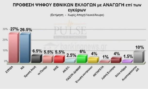 Το 35% των πολιτών θέλει κυβέρνηση εθνικής ενότητας
