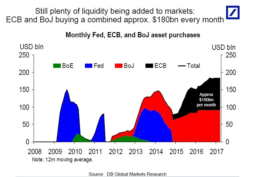 Ρίχνουν 180 δισ. δολ. τον μήνα στις αγορές - ούτε ευρώ στην Ελλάδα