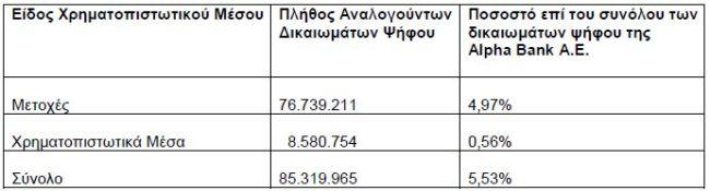 Alpha Bank: Με 5,53% στα δικαιώματα ψήφου η BlackRock
