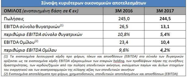 MIG: Στα €13,1 εκατ. τα EBITDA το α΄ τρίμηνο