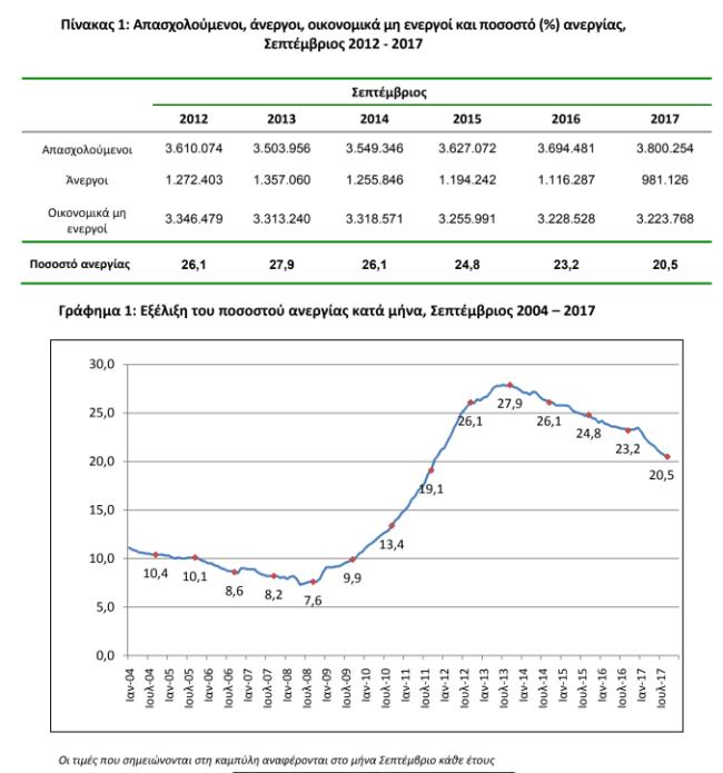 ΕΛΣΤΑΤ: Στο 20,5% μειώθηκε η ανεργία τον Σεπτέμβριο του 2017
