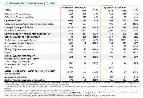 Εθνική Τράπεζα: Στα 423 εκατ. ευρώ αυξήθηκαν τα κέρδη στο 9μηνο