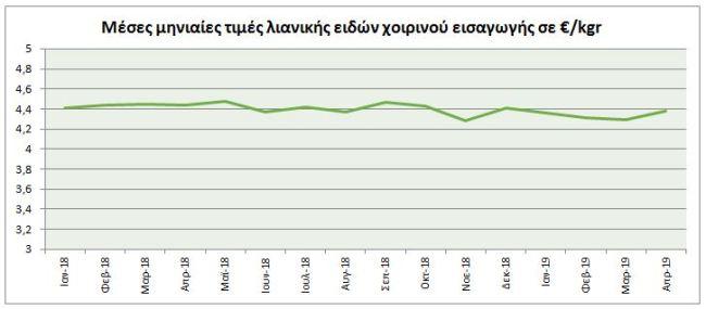 Σημαντική αύξηση στις διεθνείς τιμές χοιρινού... ελέω Κίνας