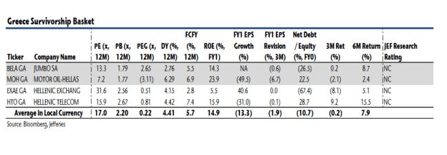 Jefferies προς επενδυτές: Αγοράστε ελληνικές μετοχές