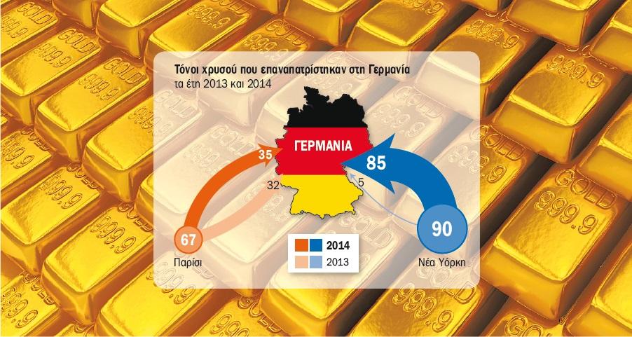 """Γερμανοί, Ολλανδοί και Φινλανδοί """"επαναπατρίζουν"""" τον χρυσό τους"""