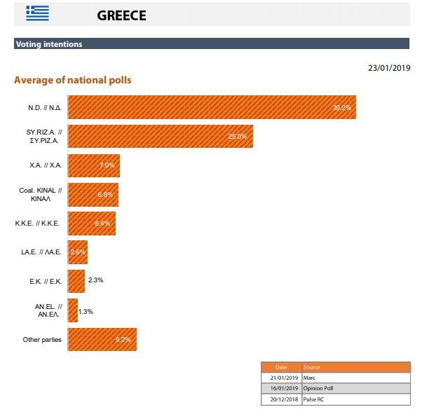 Προβάδισμα 14,2 μονάδων της Ν.Δ. για τις ευρωεκλογές