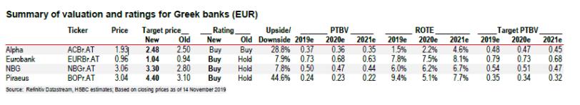 """HSBC: """"Buy"""" για όλες τις ελληνικές τράπεζες - Δεν δικαιολογούνται οι """"αρκούδες"""""""