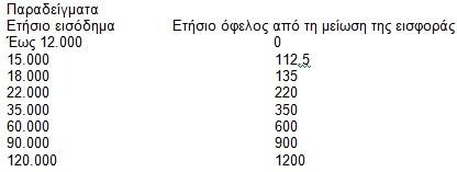 Μείωση της έκτακτης εισφοράς έως και 75%