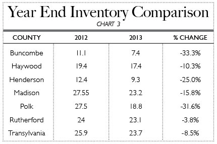 Year End Inventory Comparison