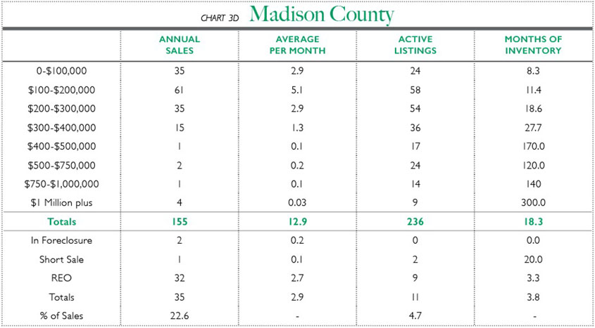 Chart 3D - Madison County